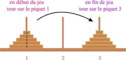 Tourhanoi 1
